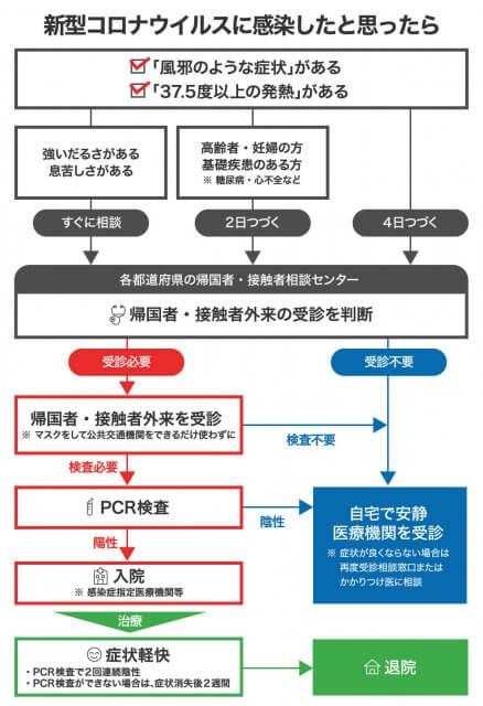 日本 武漢肺炎 疑似感染 採取對策