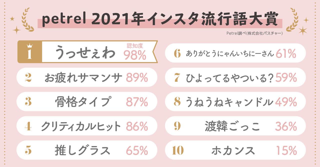 2021上半年日本IG流行語大賞